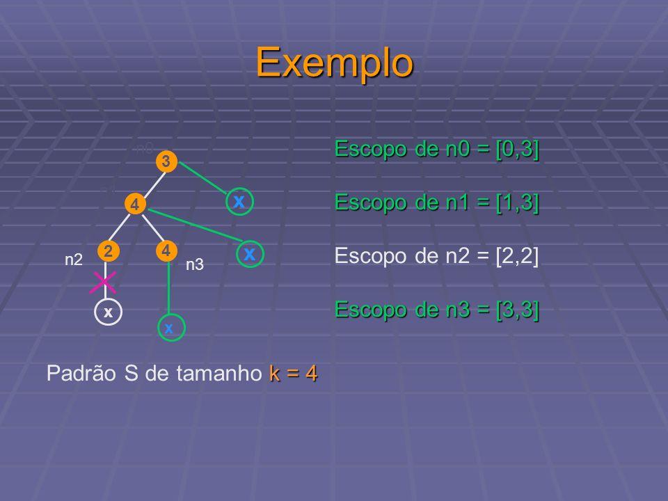 Exemplo Escopo de n0 = [0,3] Escopo de n1 = [1,3] x